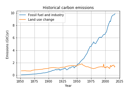 historicalcarbon.png