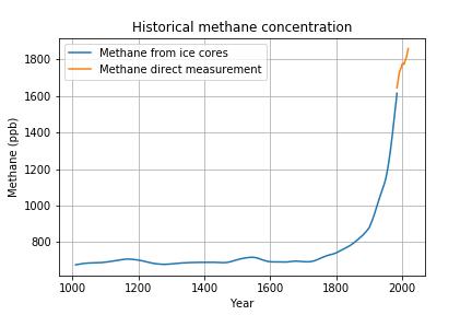 historicalmethane.png
